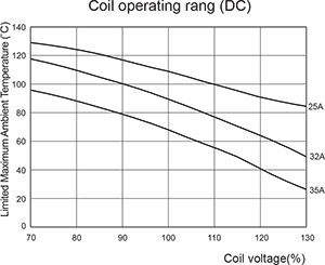 Coil Operating Range (DC)